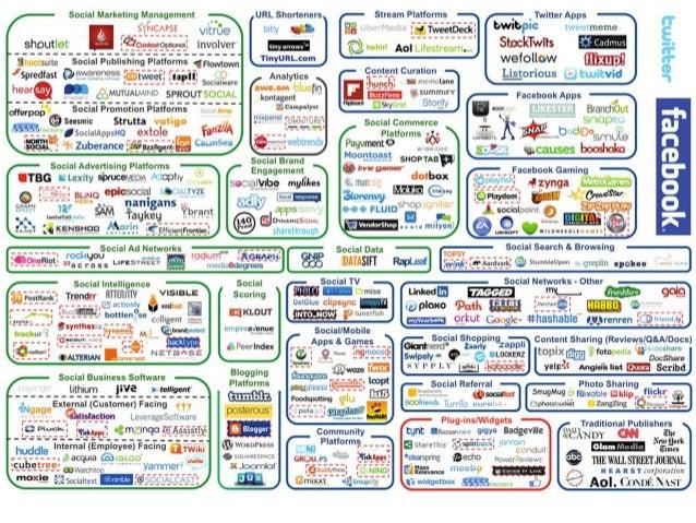 Sociale media in de klas Bedreiging of uitdaging? Casper Hulshof Digitale Didaktiek Dag 18-11-2013