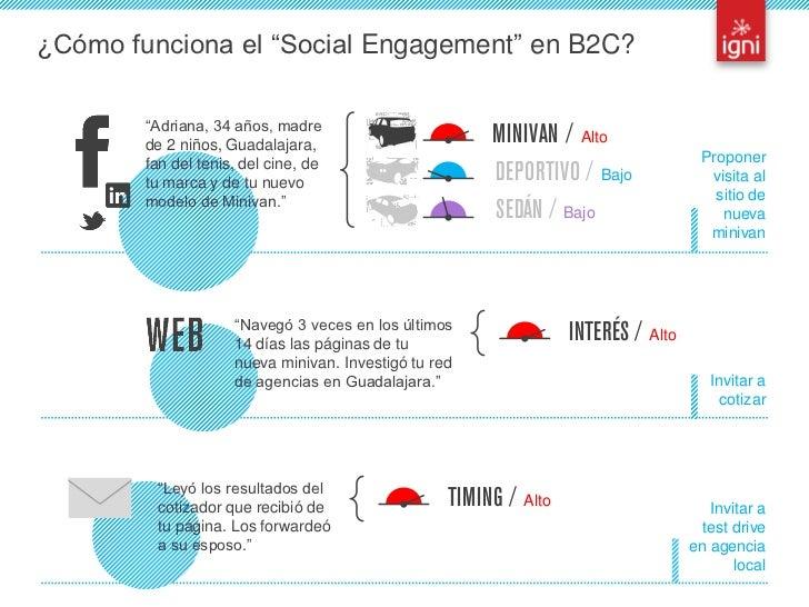 """¿Cómo funciona el """"Social Engagement"""" en B2C?                    """"Adriana, 34 años, madre                    de 2 niños, G..."""