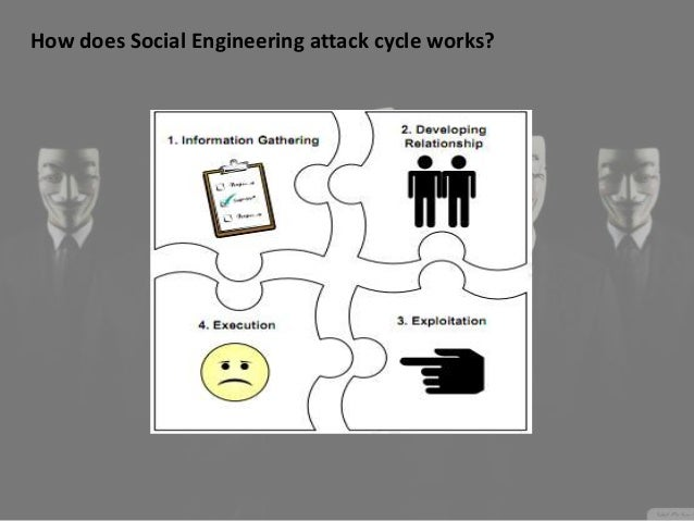 """social engineering attacks """"malicious social engineers aren't necessarily phishing accounts for 77% of all socially based attacks """"social engineering in general isn."""