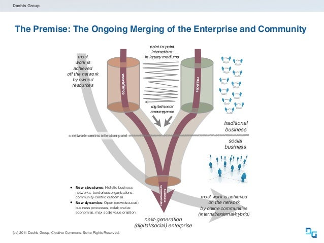 (cc) 2011 Dachis Group. Creative Commons. Some Rights Reserved. Dachis Group The Premise: The Ongoing Merging of the Enter...