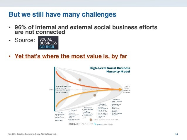 (cc) 2014 Creative Commons. Some Rights Reserved. But we still have many challenges • 96% of internal and external social ...