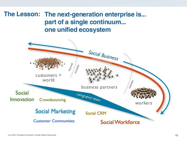 (cc) 2014 Creative Commons. Some Rights Reserved. The next-generation enterprise is... part of a single continuum... one u...