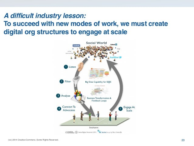 (cc) 2014 Creative Commons. Some Rights Reserved. A difficult industry lesson: To succeed with new modes of work, we must ...