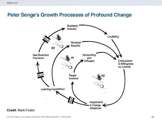 (cc) 2014 Adjuvi, LLC | Creative Commons. Some Rights Reserved. | @dhinchcliffe Adjuvi LLC Peter Senge's Growth Processes ...