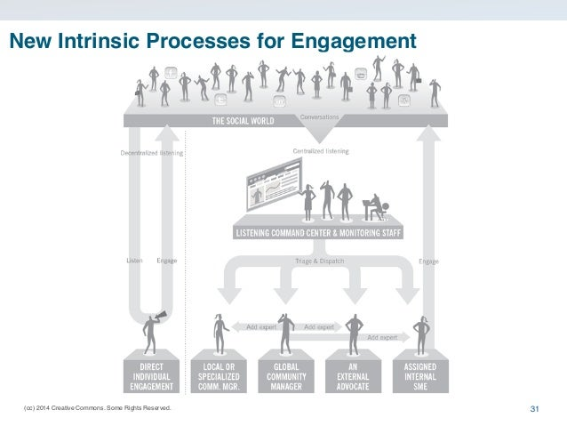 (cc) 2014 Creative Commons. Some Rights Reserved. New Intrinsic Processes for Engagement 31
