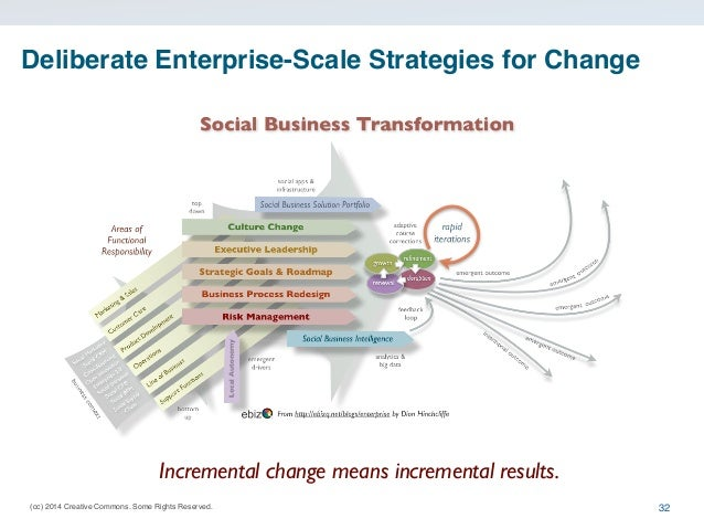 (cc) 2014 Creative Commons. Some Rights Reserved. Deliberate Enterprise-Scale Strategies for Change 32 Incremental change ...