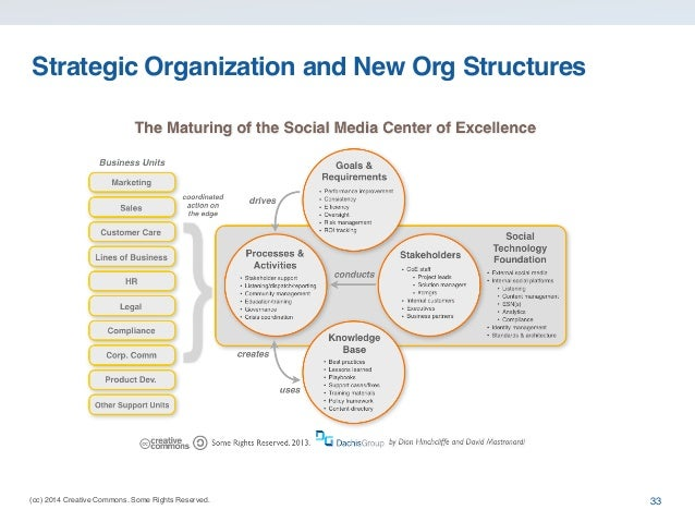 (cc) 2014 Creative Commons. Some Rights Reserved. Strategic Organization and New Org Structures 33