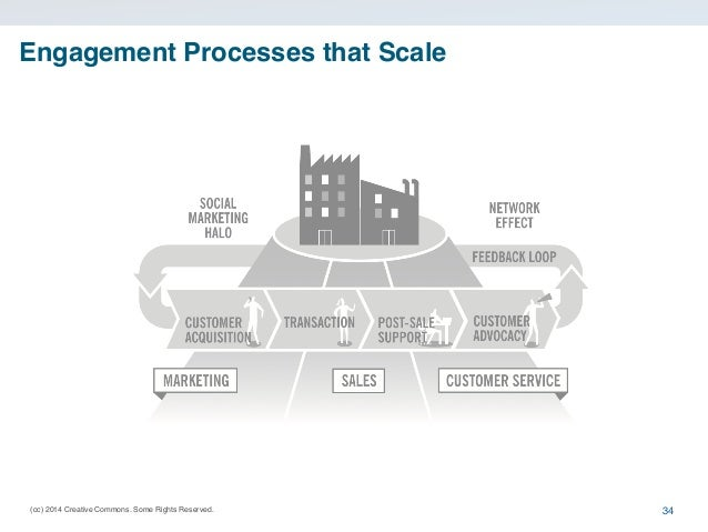 (cc) 2014 Creative Commons. Some Rights Reserved. Engagement Processes that Scale 34
