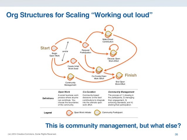 """(cc) 2014 Creative Commons. Some Rights Reserved. Org Structures for Scaling """"Working out loud"""" 35 Begin Open Work Request..."""