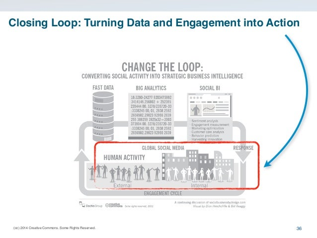 (cc) 2014 Creative Commons. Some Rights Reserved. Closing Loop: Turning Data and Engagement into Action 36