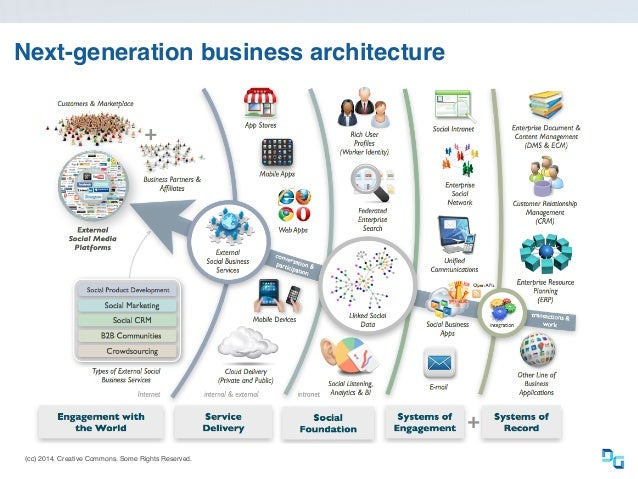 (cc) 2014. Creative Commons. Some Rights Reserved. Next-generation business architecture
