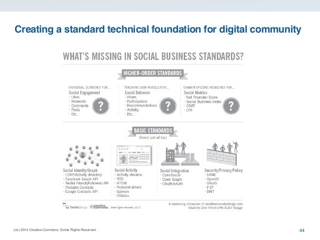 (cc) 2014 Creative Commons. Some Rights Reserved. Creating a standard technical foundation for digital community 44