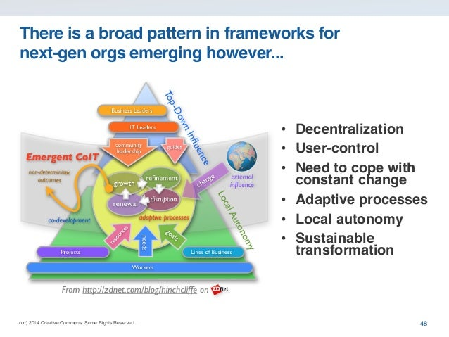 (cc) 2014 Creative Commons. Some Rights Reserved. There is a broad pattern in frameworks for next-gen orgs emerging howeve...