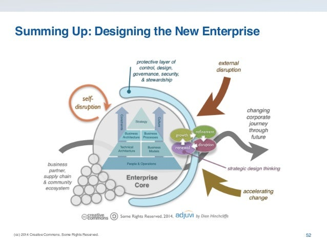 (cc) 2014 Creative Commons. Some Rights Reserved. Summing Up: Designing the New Enterprise 52