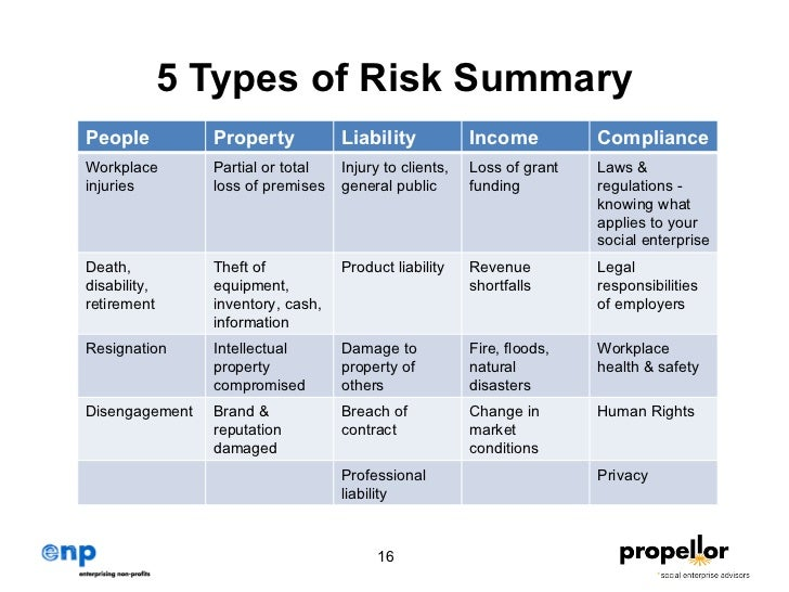 risk management toolkit This toolkit is the first practical, comprehensive framework providing guidance to  funders on how to implement best practices in risk management the toolkit.