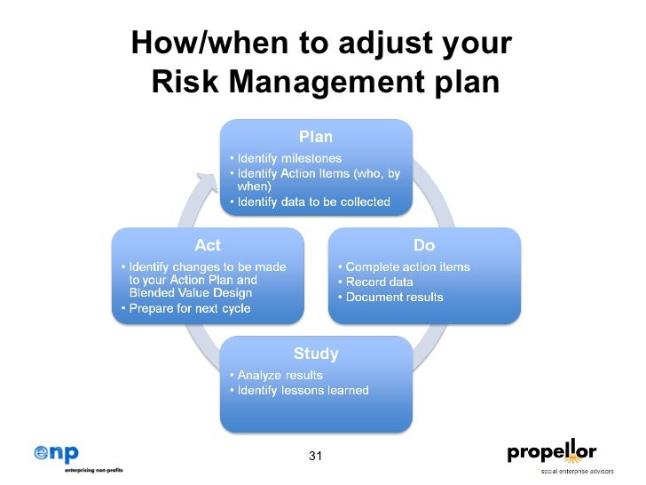 risk management toolkit What is risk management when it comes to investing, risk management is the active mitigation of uncertainty that surrounds all investment opportunities investing is inherently risky.