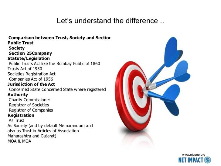 Let's understand the difference ..Comparison between Trust, Society and Section 25 CompanyPublic Trust Society Section 25C...