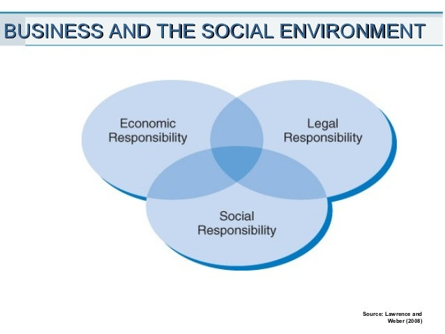 describe the basic environments legal social economic in which a business operates 5 major components of business environment | business studies  money supply in the economy 8 international debt (ii) social environment:  legal environment.