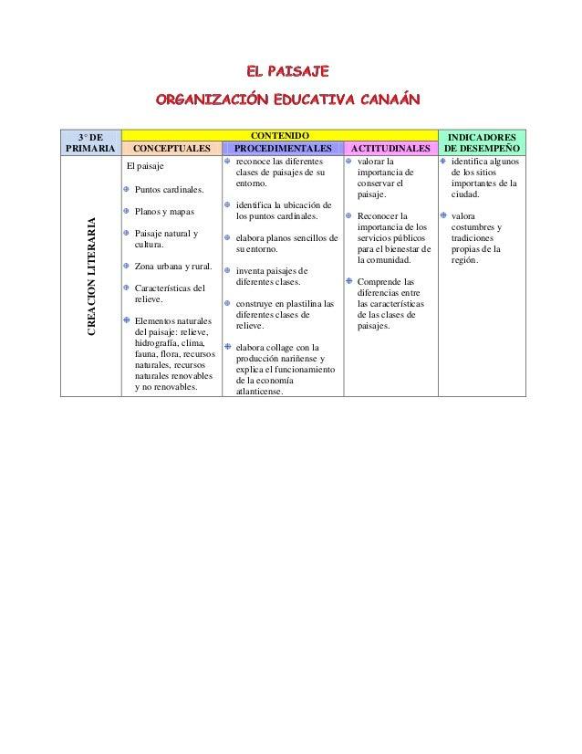3° DE PRIMARIA CONTENIDO INDICADORES DE DESEMPEÑOCONCEPTUALES PROCEDIMENTALES ACTITUDINALES CREACIONLITERARIA El paisaje P...