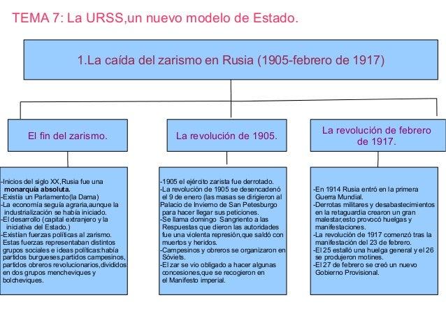 TEMA 7: La URSS,un nuevo modelo de Estado.1.La caída del zarismo en Rusia (1905-febrero de 1917)El fin del zarismo.-Inicio...