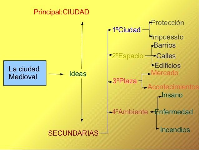 Principal:CIUDAD                                       Protección                          1ºCiudad                       ...