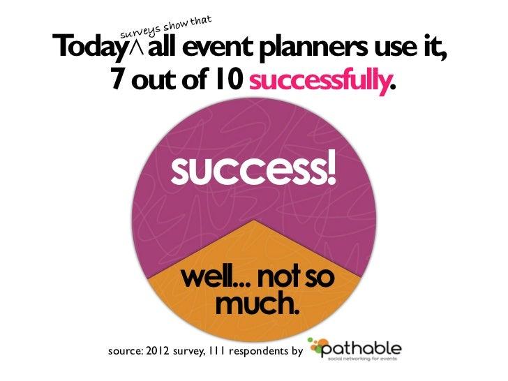 Social Media for Event Marketing Slide 3