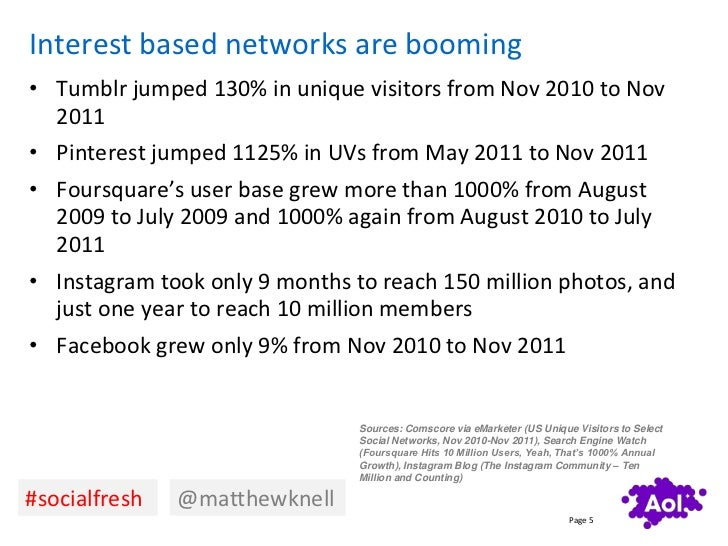 Interest based networks are booming• Tumblr jumped 130% in unique visitors from Nov 2010 to Nov  2011• Pinterest jumped 11...