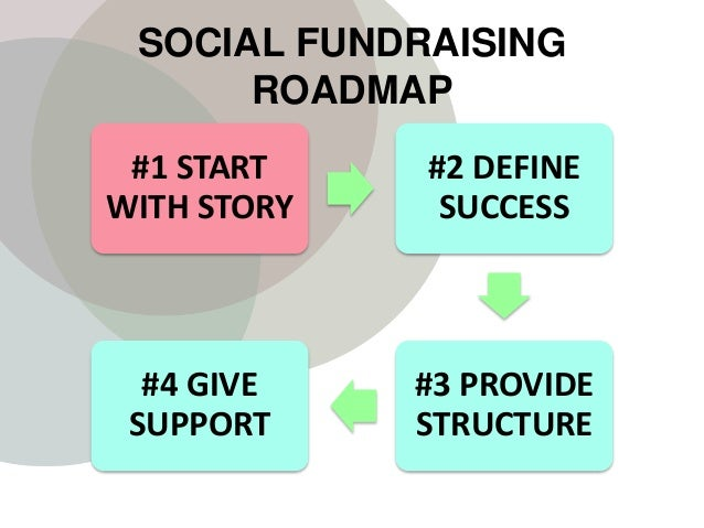 SOCIAL FUNDRAISING ROADMAP #1 START WITH STORY #2 DEFINE SUCCESS #3 PROVIDE STRUCTURE #4 GIVE SUPPORT