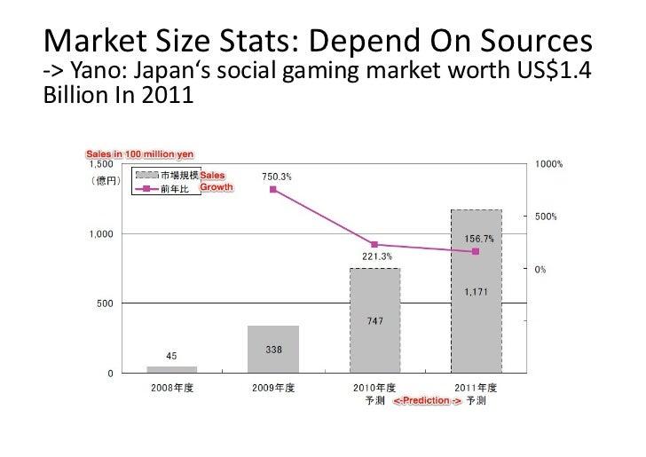 MarketSizeStats:DependOnSources‐>Yano:Japan'ssocialgamingmarketworthUS$1.4BillionIn2011