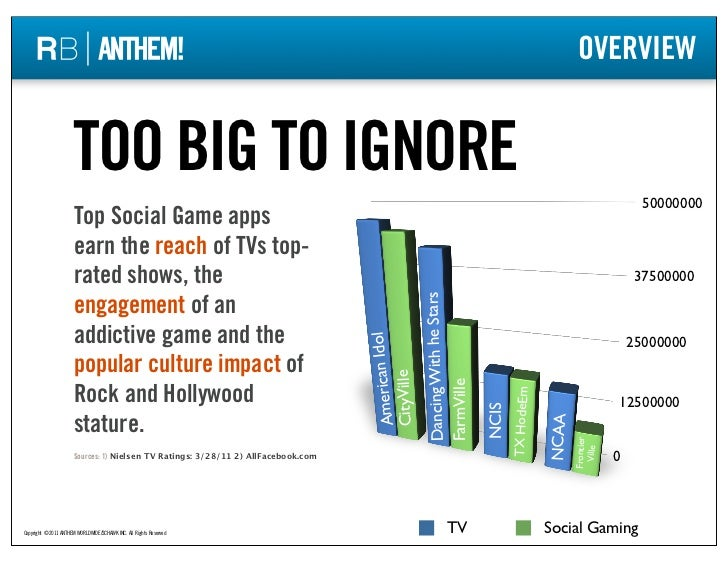 Social Gaming Overview: Too Big To Ignore Slide 3
