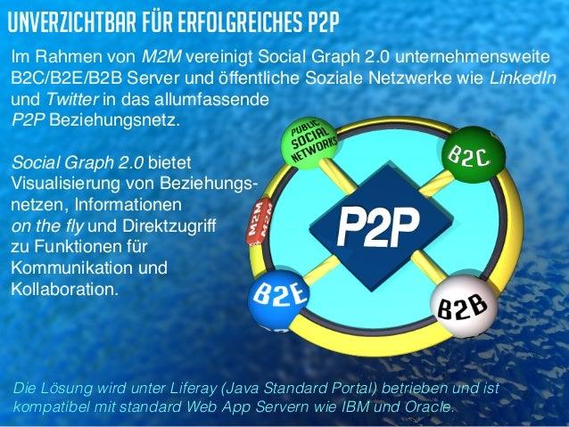 unverzichtbar für erfolgreiches P2P  Im Rahmen von M2M vereinigt Social Graph 2.0 unternehmensweite  B2C/B2E/B2B Server un...