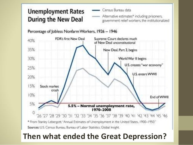 #37 – If FDR's New Deal Didn't End the Depression, Then It Was World War II that Did