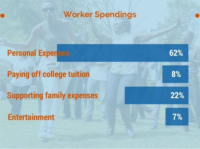 Worker Spendings 62% 8% 22% 7% Personal Expenses Paying off college tuition Supporting family expenses Entertainment