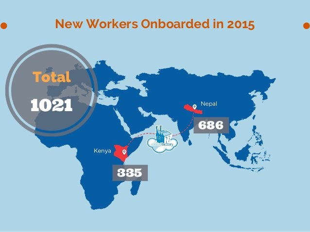 New Workers Onboarded in 2015 Total 1021 335 686