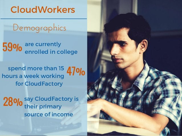 CloudWorkers Demographics 59% are currently enrolled in college 47% spend more than 15 hours a week working for Cloud...