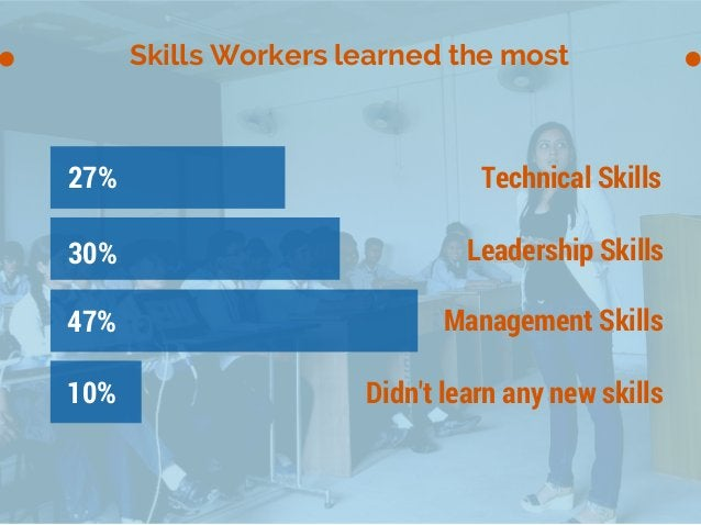 Skills Workers learned the most 10% 47% 30% 27% Technical Skills Leadership Skills Management Skills Didn't learn any new ...