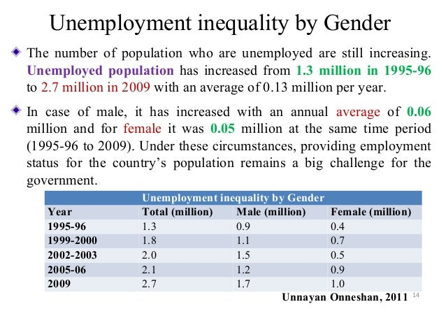 gender inequalities essay
