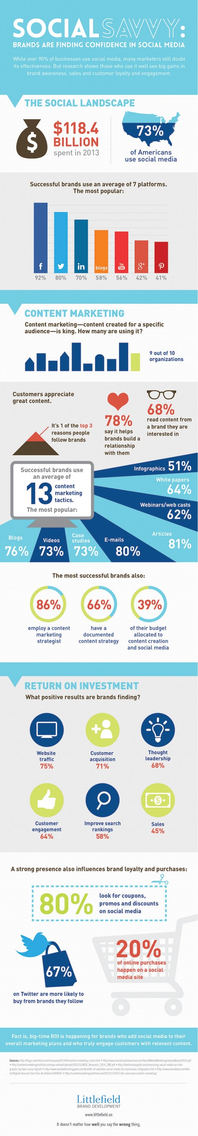 Social Savvy: Brands Are Finding Confidence in Social Media