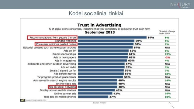 Socialiniai tinklai: Geriausi el. įrankiai verslui Slide 2