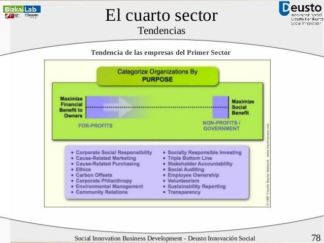 Desarrollo de negocios de Innovación Social