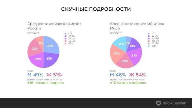 СКУЧНЫЕ ПОДРОБНОСТИ16%22%20%21%14%6%<2122-2930-3940-4950-5960+8%22%20% 23%27%<1819-2525-3535-4545+Среднестатистический игр...