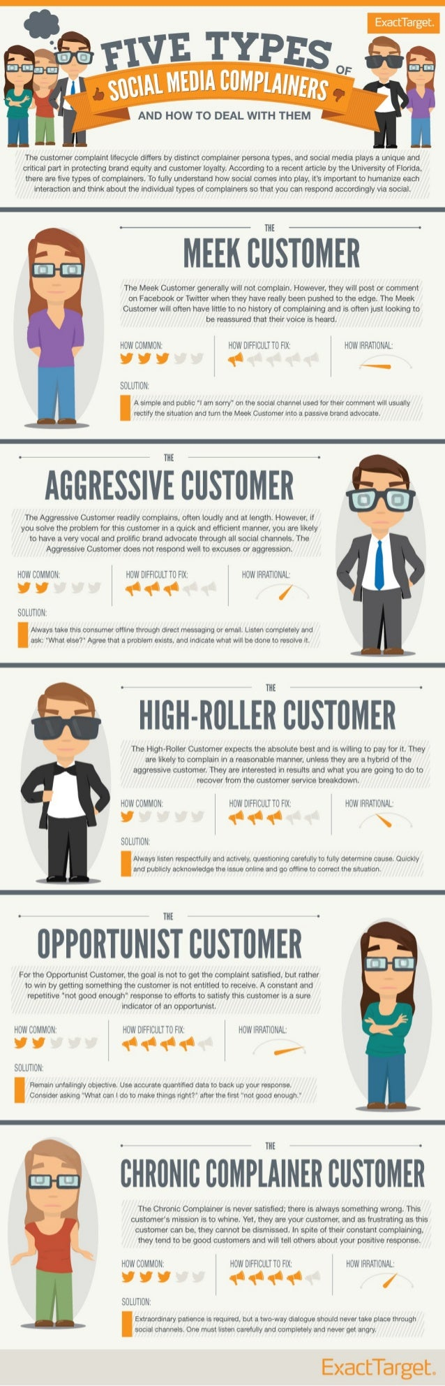 Collaborative IQ with Denise Holt - INFOGRAPHIC 5 Types of Social Media Complainers