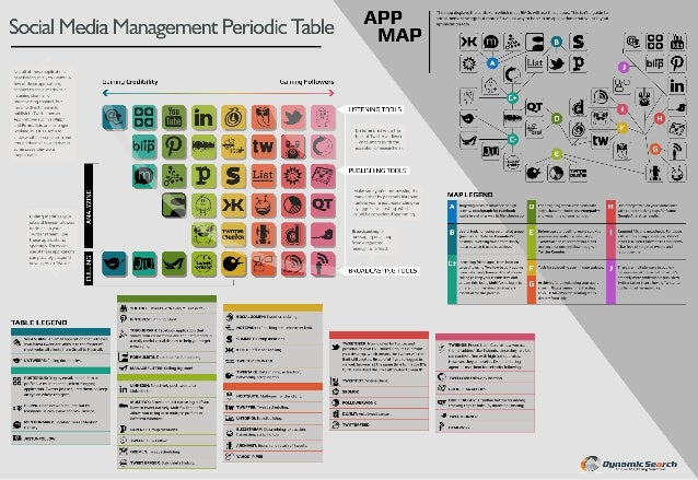 Collaborative IQ with Denise Holt - INFOGRAPHIC_social_media_periodic_table