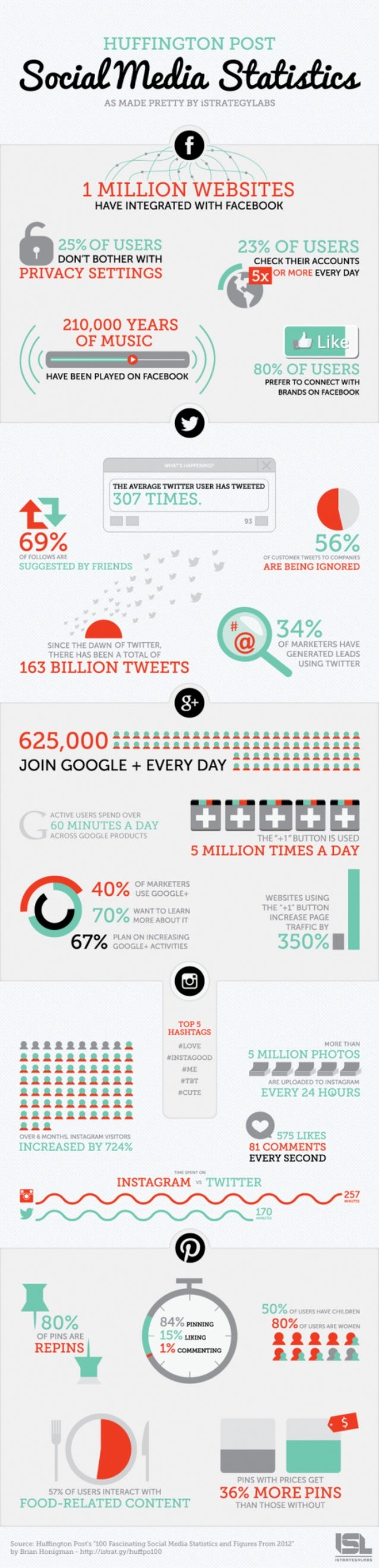 Collaborative IQ with Denise Holt - INFOGRAPHIC Social Media Stats 2012