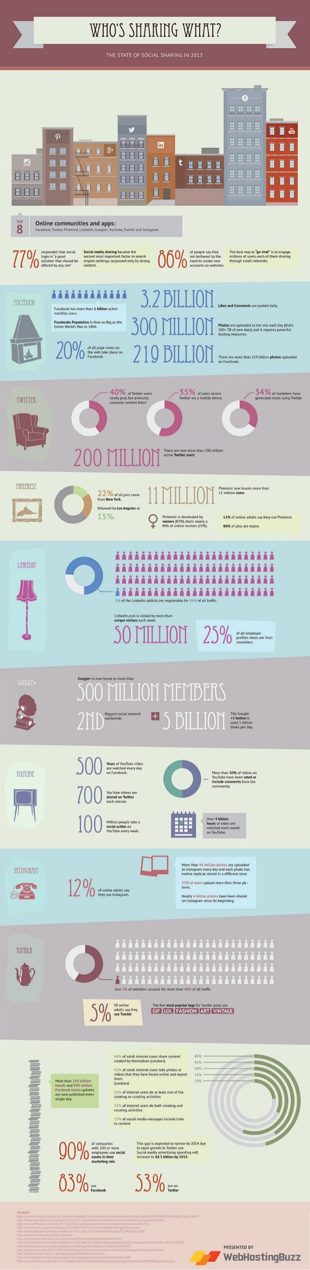 Collaborative IQ with Denise Holt - INFOGRAPHIC Social Sharing 2013