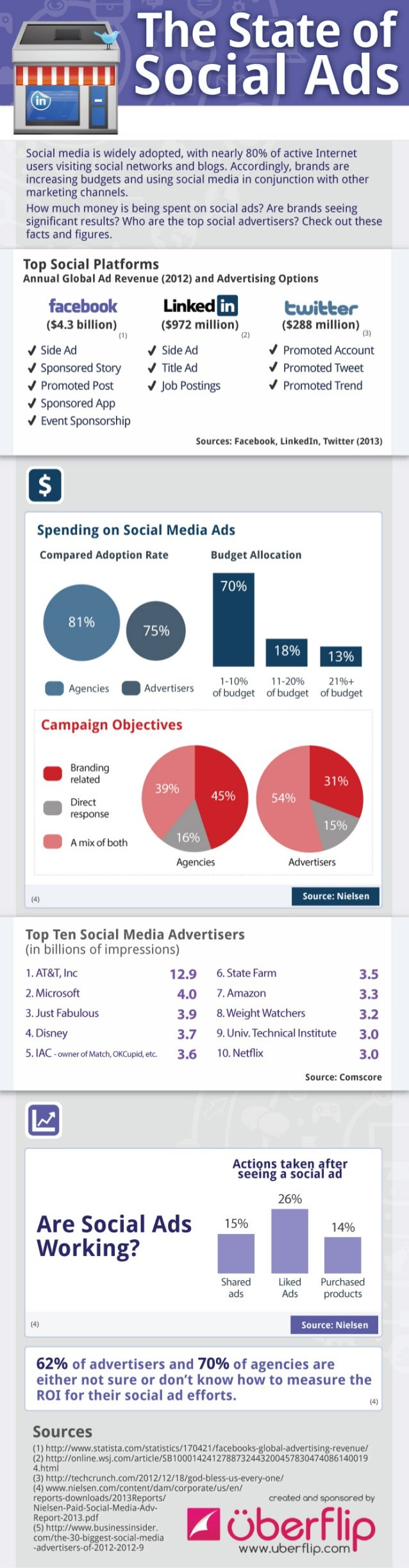 Collaborative IQ with Denise Holt - INFOGRAPHIC The State of Social Ads