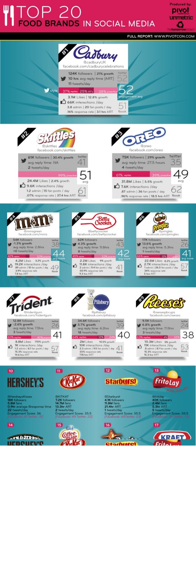 Collaborative IQ with Denise Holt - INFOGRAPHIC Top 20 Social Food Brands