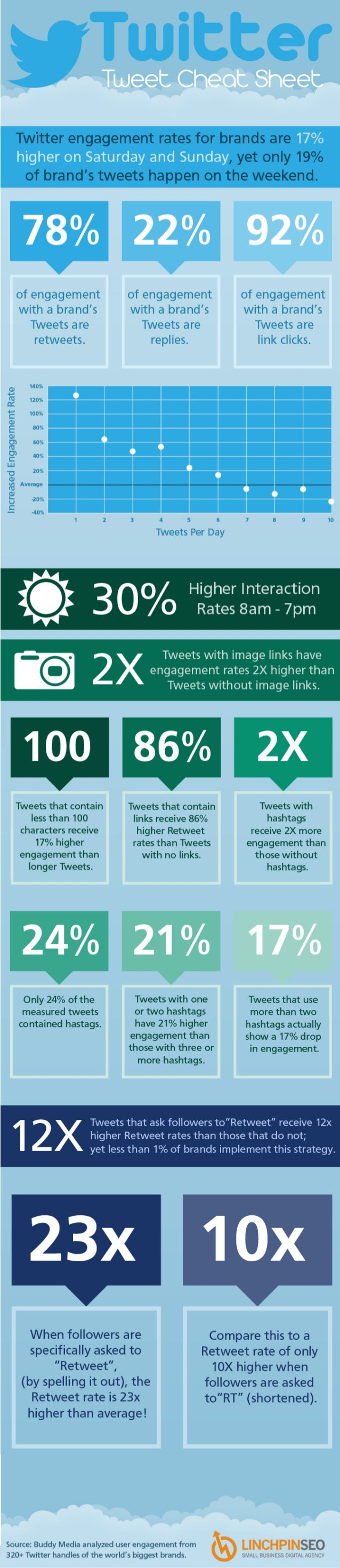 Collaborative IQ with Denise Holt - INFOGRAPHIC Twitter Cheat Sheet