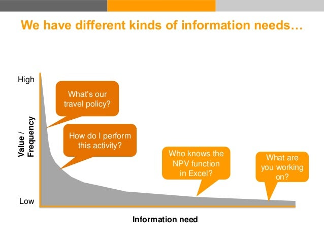 """Information need Cost to serve …each of which is associated with a """"cost to serve"""" Value/ Frequency Low High"""