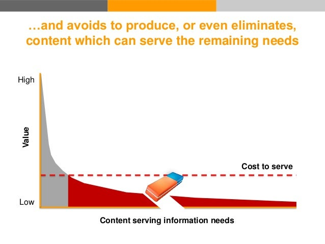 But now that the costs of communicating and sharing have collapsed... Low High Value Cost to serve Content serving informa...